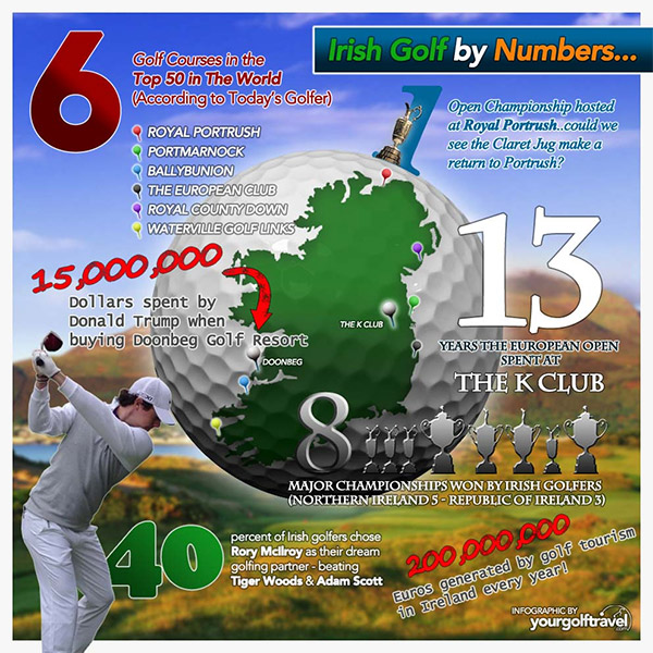 irish-golf-facts-and-figures