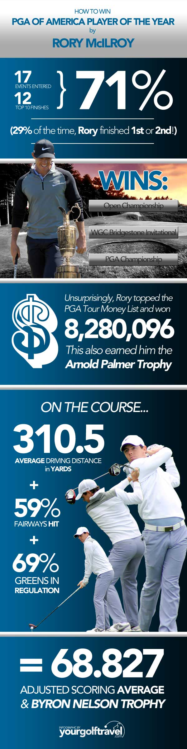 rory-mcilroy-player-of-the-year