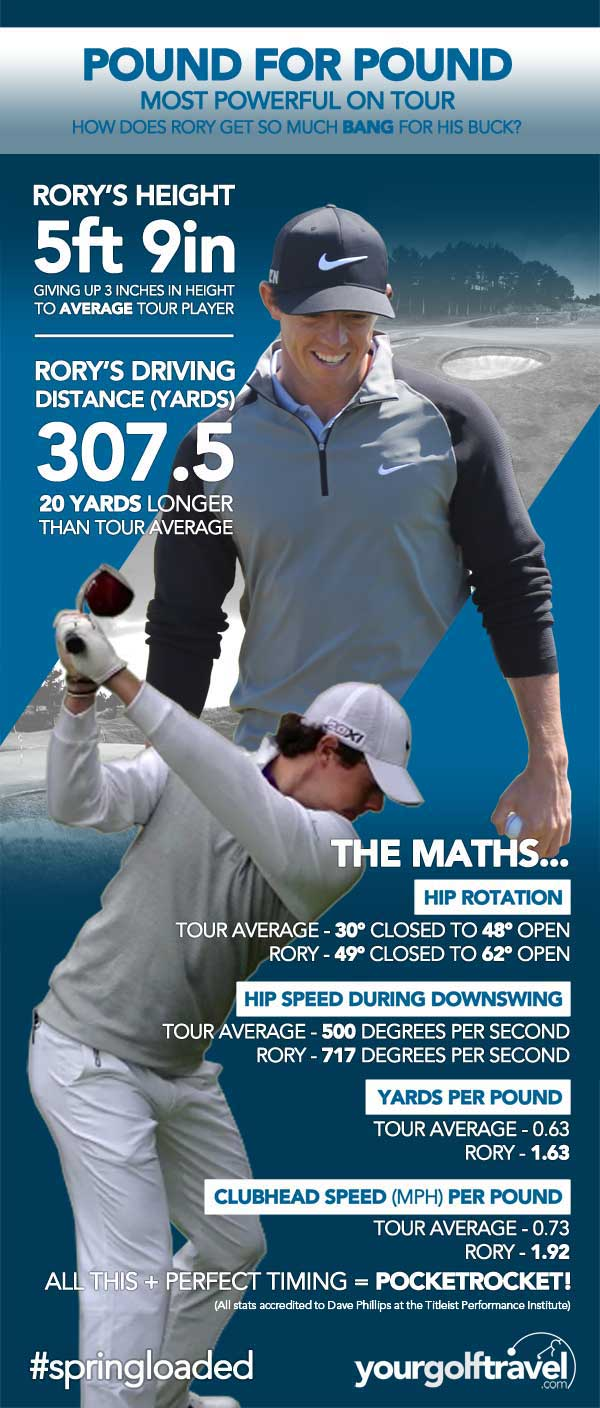 Rory McIlroy Driving Power