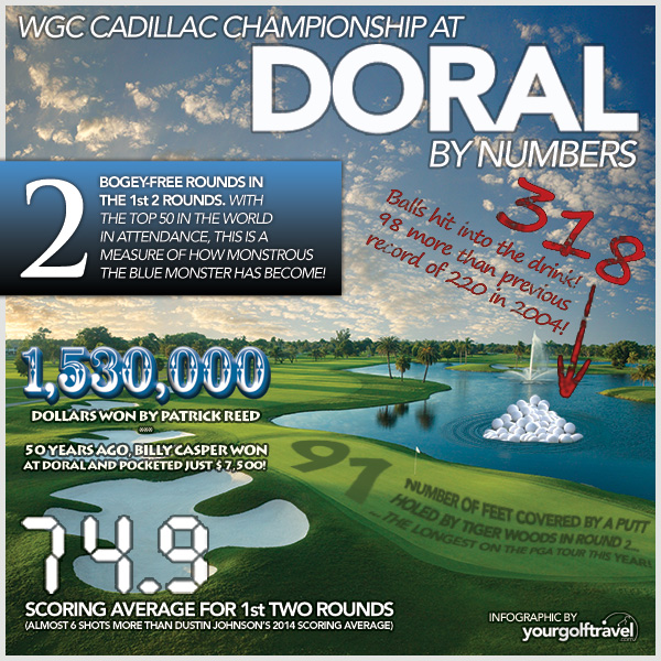 WGC at Doral - 2014 Facts and Figures